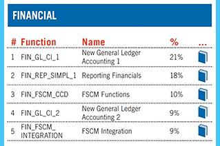 info SAP business functions